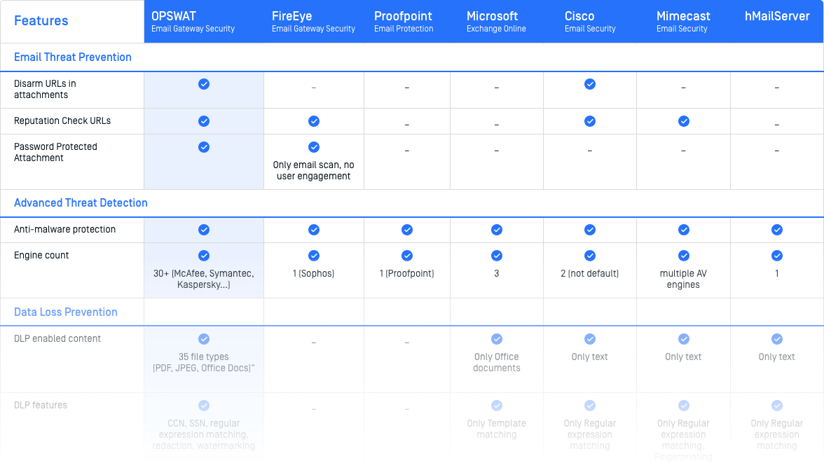 Email Comparison Chart Preview
